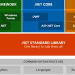 Migrate Xamarin Forms PCL Apps to .net standards